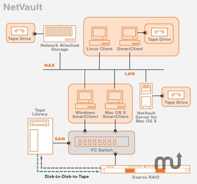 Screenshot 1 for NetVault