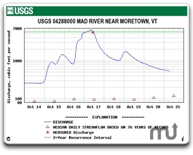 Screenshot 1 for River Levels