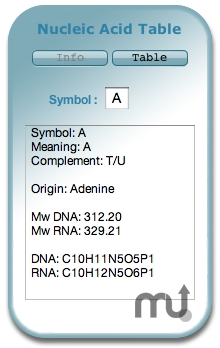 Screenshot 1 for Nucleic Acid Table