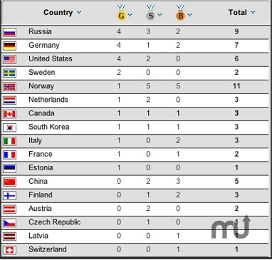 Screenshot 1 for Olympic Games Medal Standings