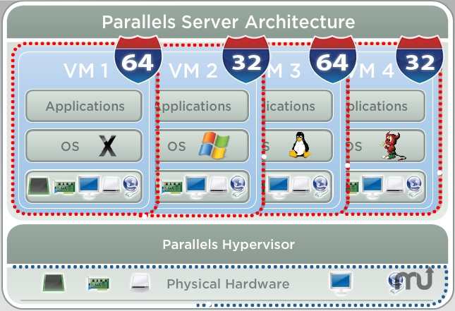 Screenshot 1 for Parallels Server