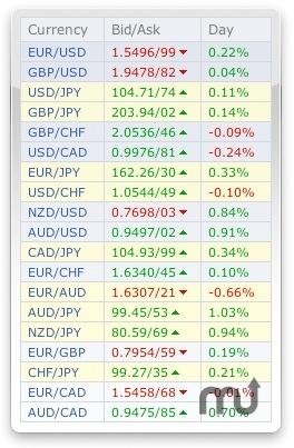 FOREX Döviz paritelerinin değişimini öngörebilmek, Forex geliri elde etmek için yeterlidir. Dolar, Euro, Sterlin gibi dünyanın en güçlü ülkelerinin para birimlerinde veya global konjonktürde göz önünde olmayan egzotik para birimlerinde yatırım yapabilirsiniz.